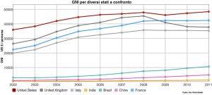 GNI a confronto per diversi stati