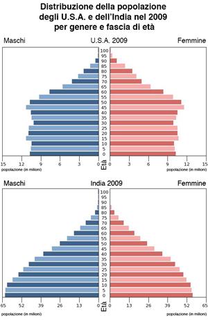 Indici demografici