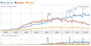 Popolarità di WP rispetto a Joomla e Drupal