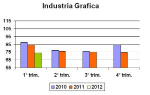 Produzione industria grafica