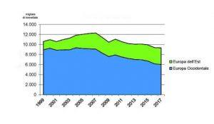 Dinamica mercato della carta in Europa