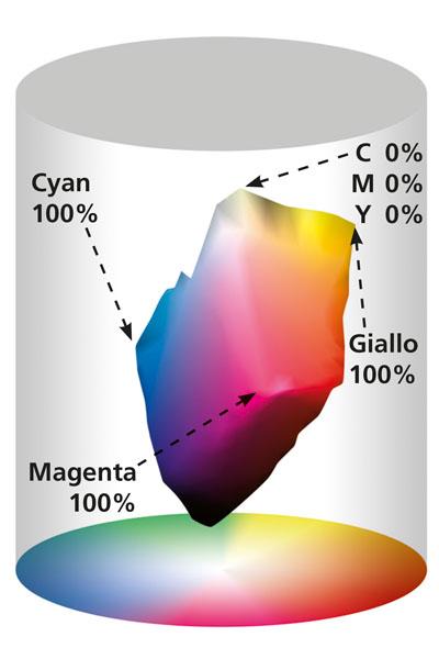 gamma cromatica stampante CMYK (gamut CMYK)