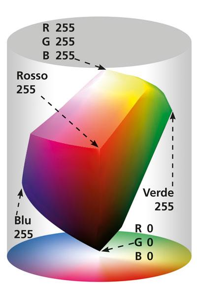 gamma cromatica monitor RGB (gamut RGB)