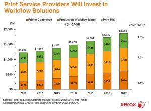 Investimenti in soluzioni Workflow (Xerox)