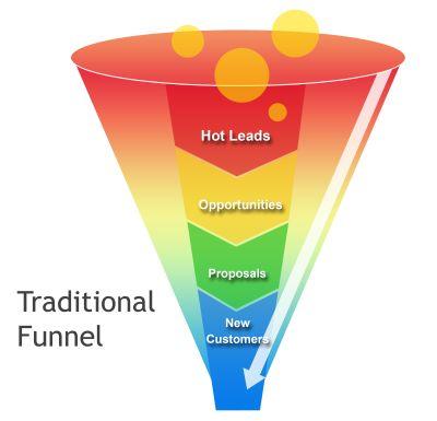 Formazione sales | Hdemo Network